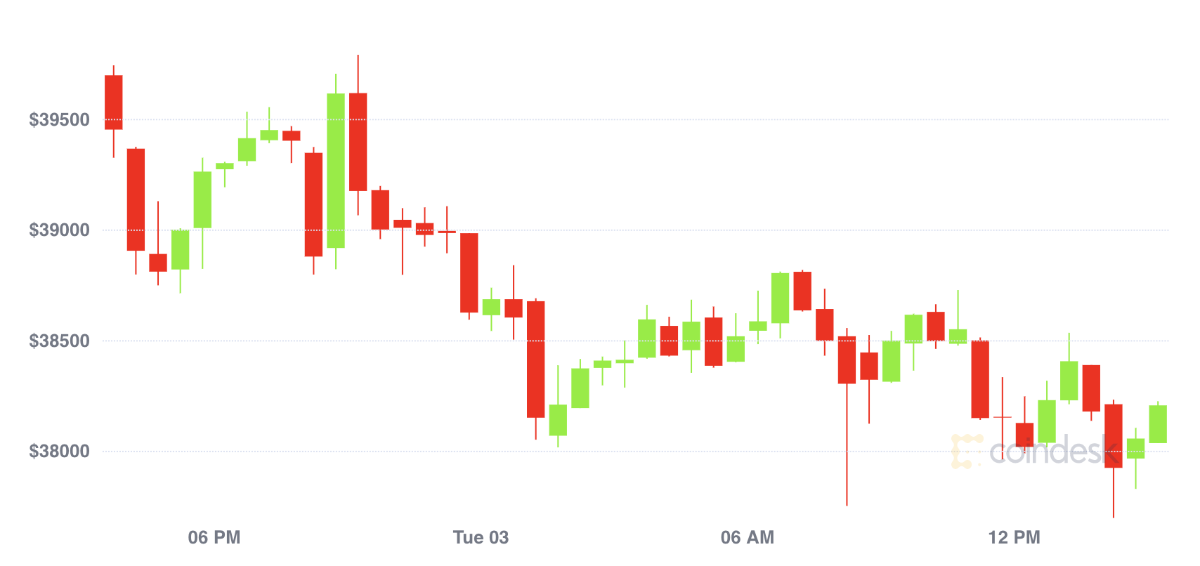Market Wrap: Bitcoin in Pullback Mode as Regulatory Concerns Rise