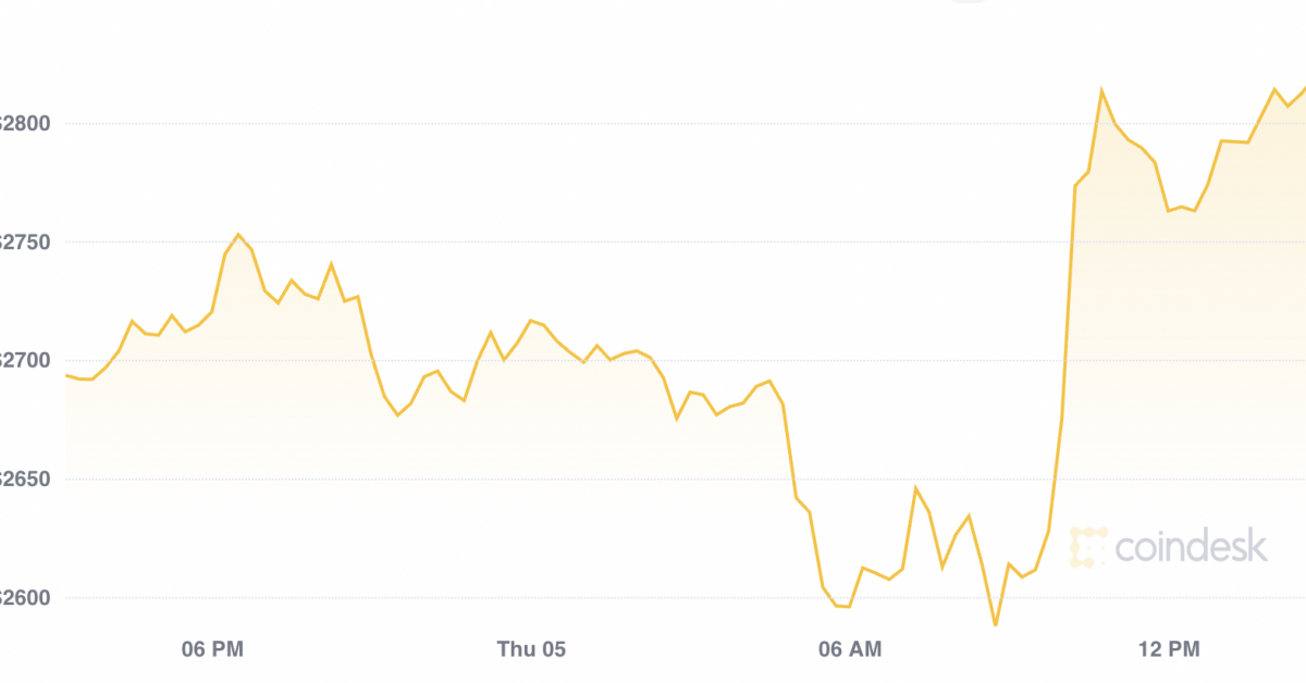 Ether Outperforms Bitcoin on London Hard Fork - CoinDesk - CoinDesk