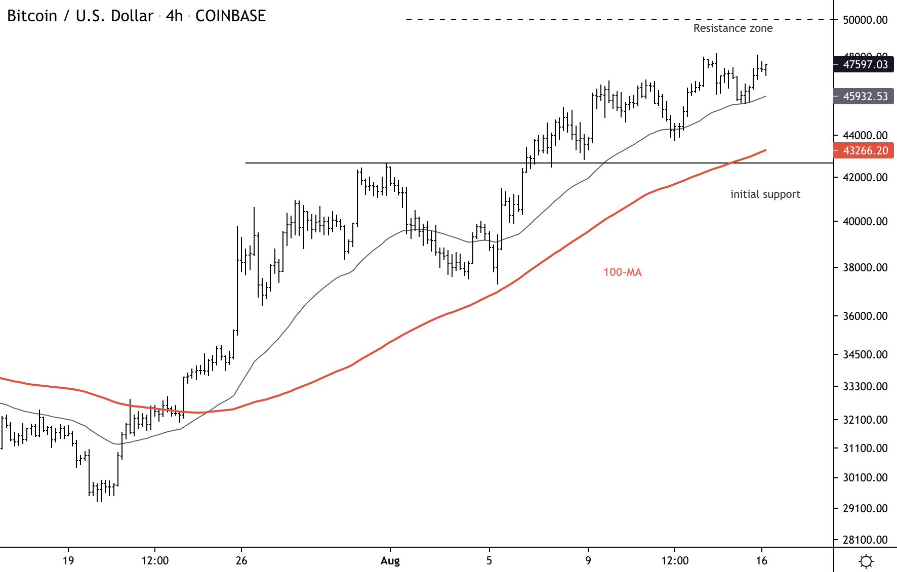 Bitcoin Holds Support; Approaching $50K Resistance