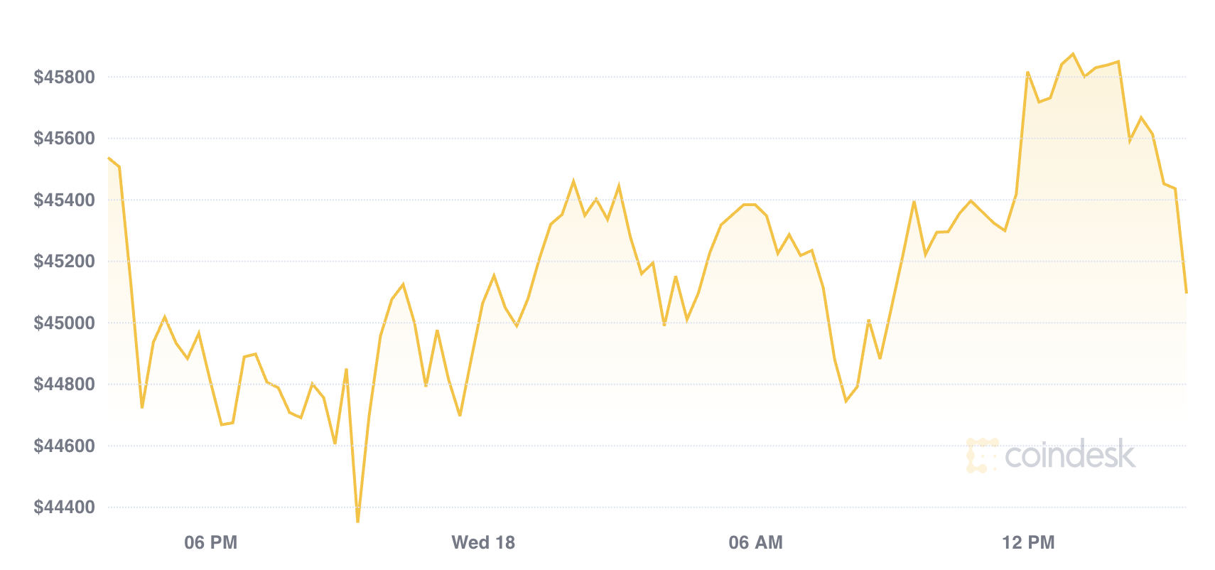 Market Wrap: Bitcoin Trades Sideways as Institutional Demand Expected to Rise