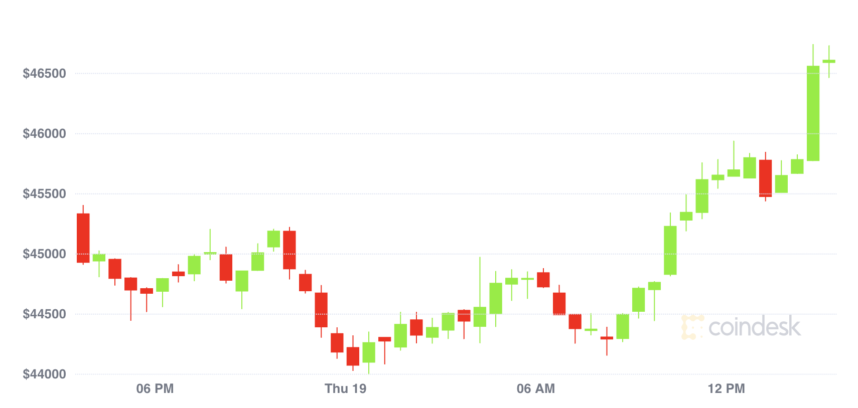 Market Wrap: Bitcoin Expected to Hold Support Above $45K