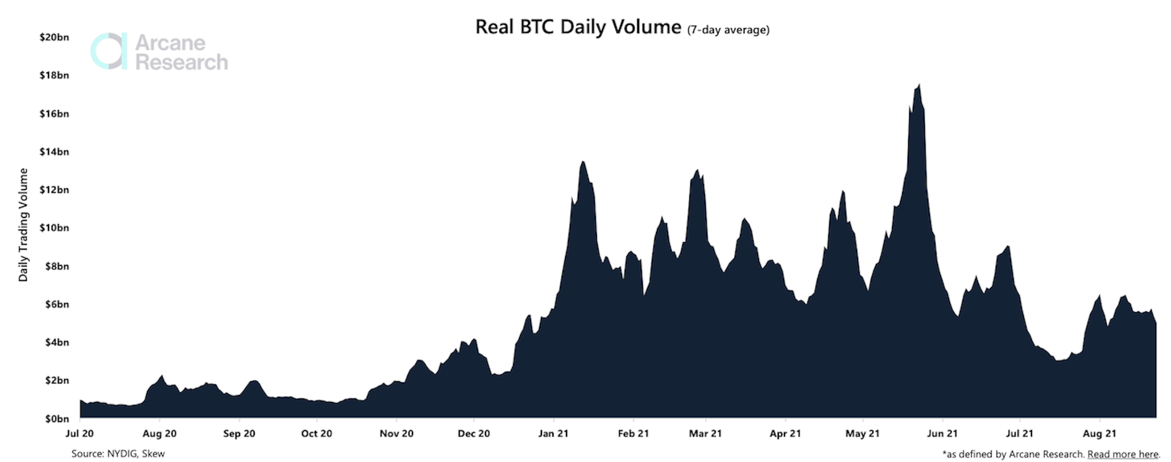 Bitcoin Trading Volume Stays Subdued as Price Recovers