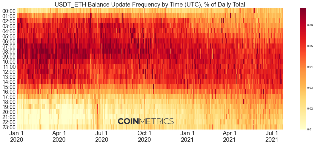 USDT Usage on Ethereum Shifts Away From Asia Daytime Hours