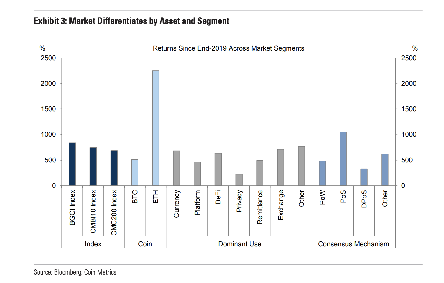 Goldman Crypto Report Shows Exchange Tokens, Proof-of-Stake Assets Outperforming