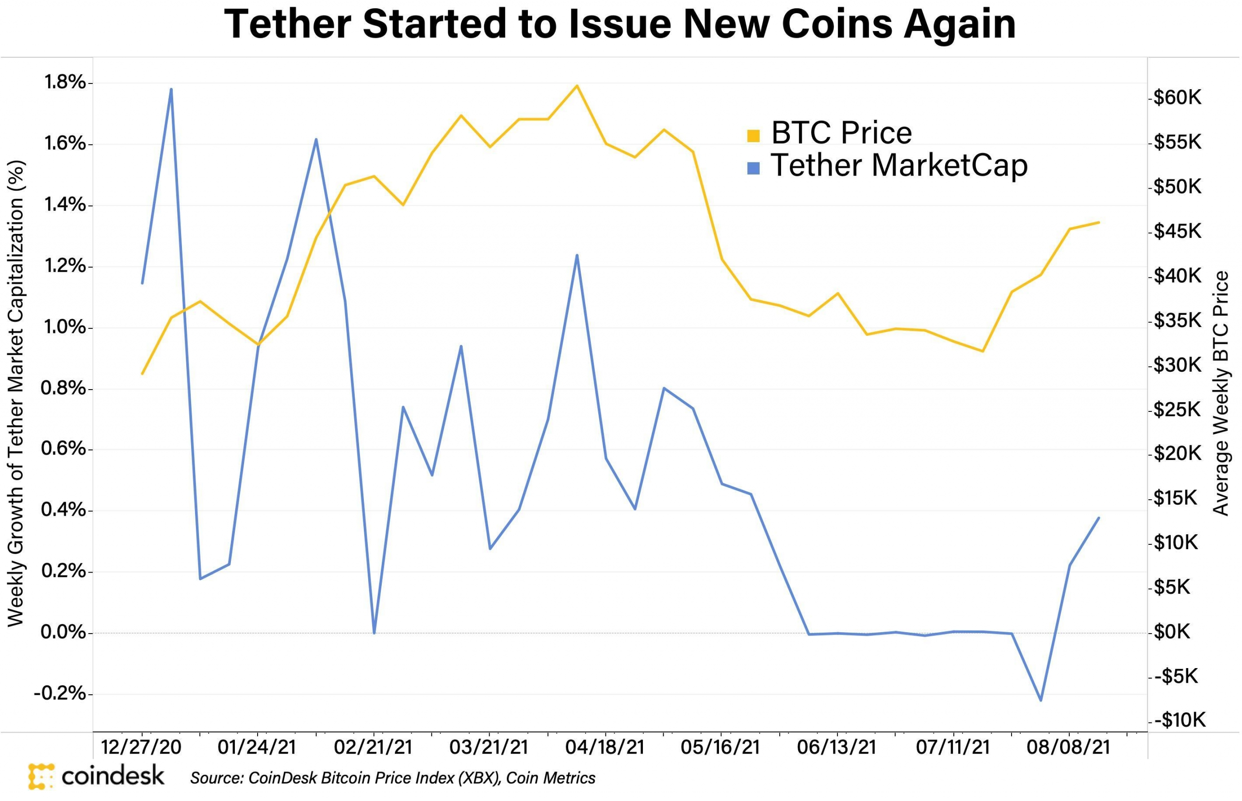Tether Starts Printing Again After 2-Month Pause