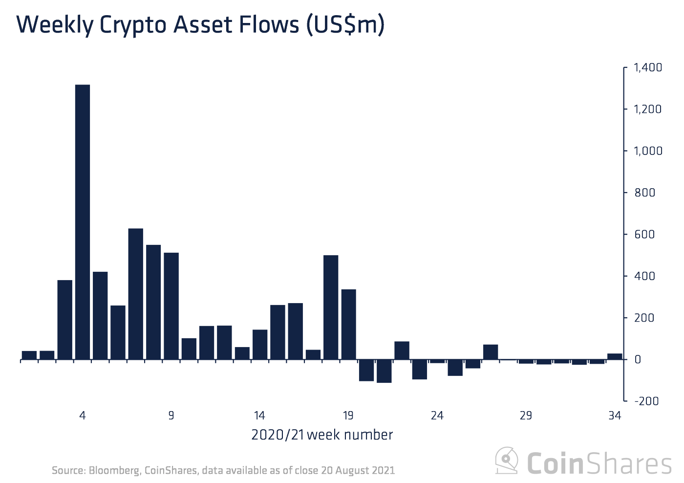 Crypto Funds Snap 6 Weeks of Outflows as Markets Rally