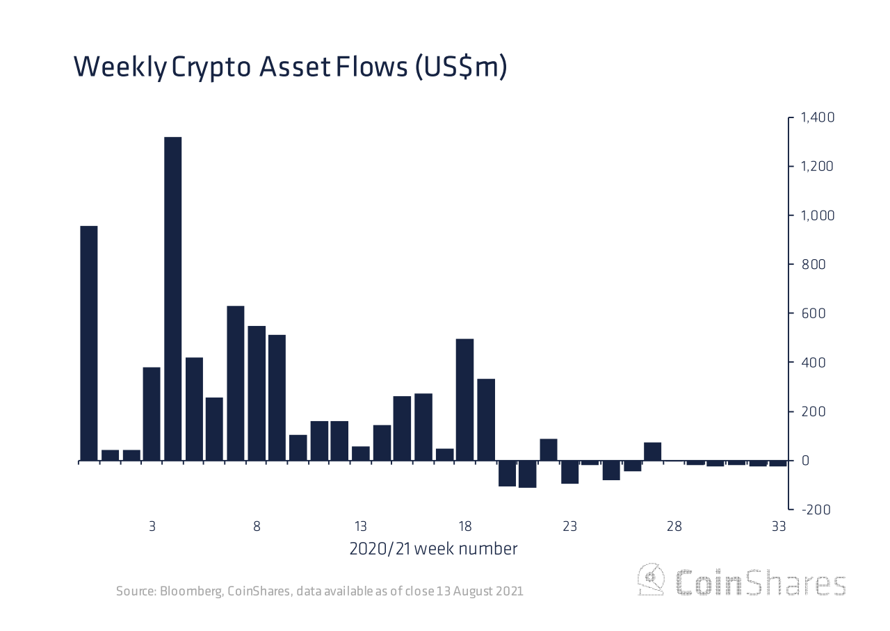Crypto Funds Suffer 6th Week of Outflows Despite Bitcoin Rally